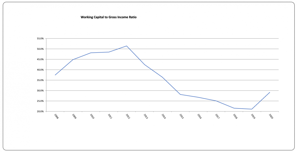 Working capital to gross income ratio graph.